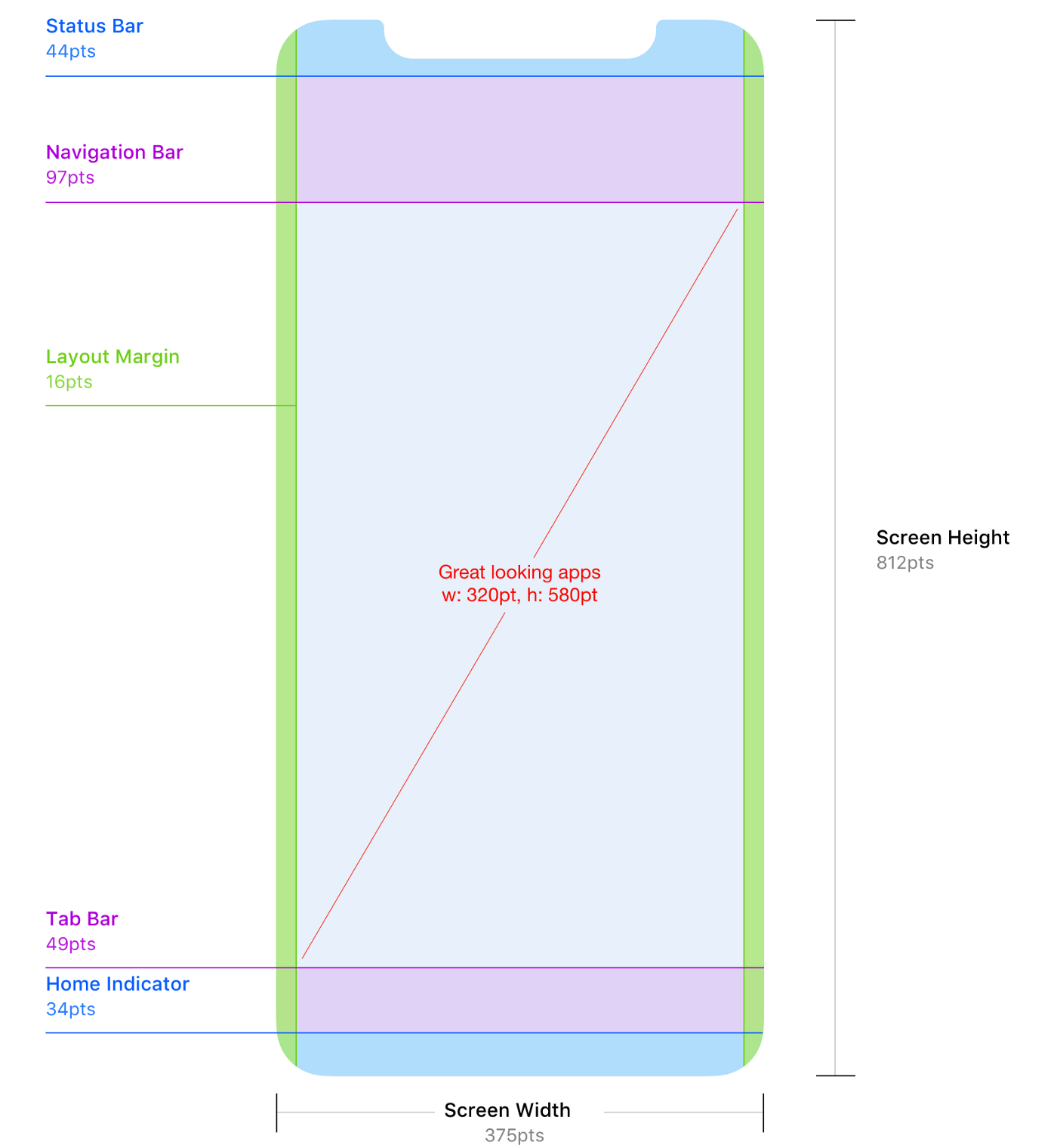 Fig. 7 — Different level interaction area on iPhone X