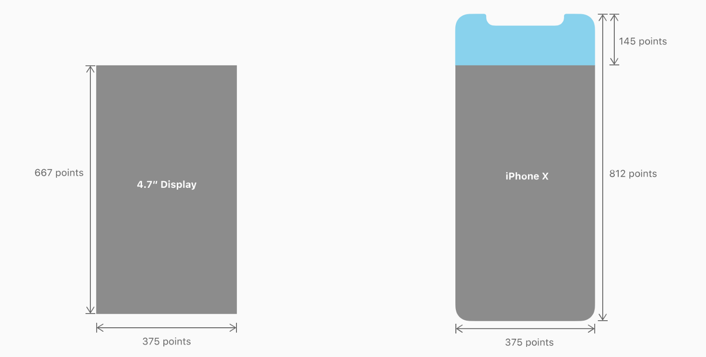 Fig. 1 — different screen areas between iPhone 6/6s/7/8 and iPhone X. — Courtesy of Apple™.