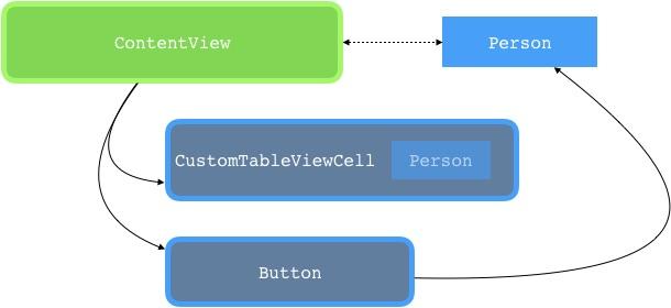 Fig.8 - Flow schema illustrating object status update.