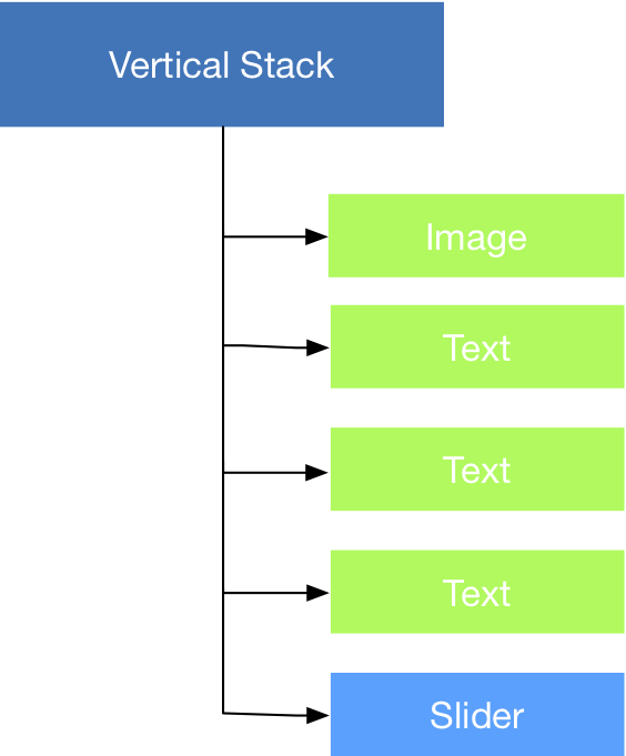 Fig.1 - A simple hierarchy that show a typical VStack use.