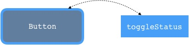 Fig.1 - Simple diagram illustrating the data flow related to the code above.