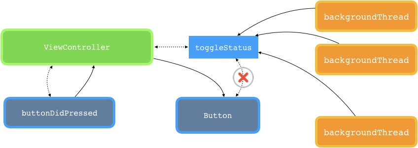 Fig.4 - In the case of a multithreaded application boundary between who updates the interface and who updates the status is not clear.