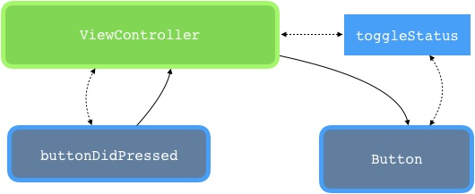 Fig.2 - A diagram illustrating the relationships and flow of our Button object in UIKit.